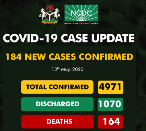 184 New Cases Of COVID-19 Recorded In Lagos, Kano, Others