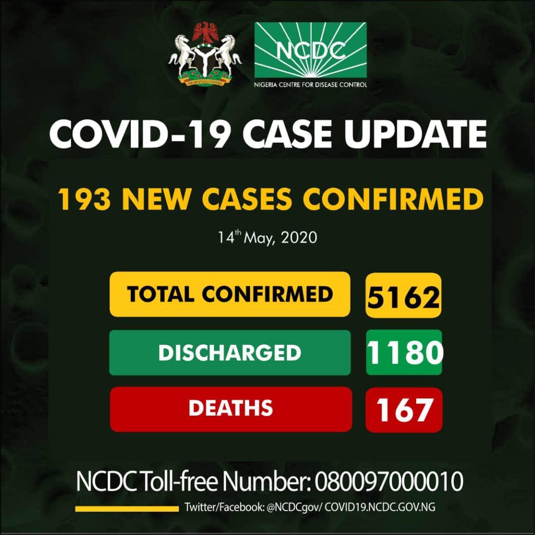 193 New Cases Of Coronavirus Recorded In Nigeria, Toll Rises To 5162