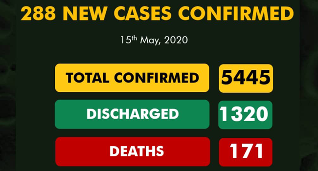 Nigeria records 288 new cases of COVID-19, 179 in Lagos alone