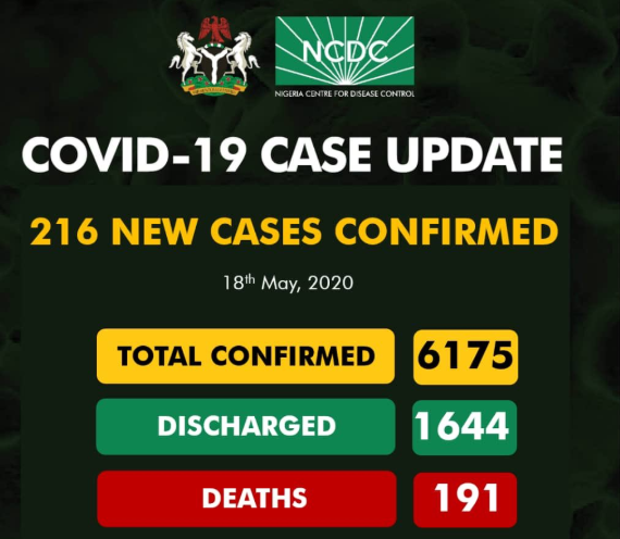 #COVID19: 216 New Cases Of COVID-19 Recorded In Nigeria, Toll Rises To 6175