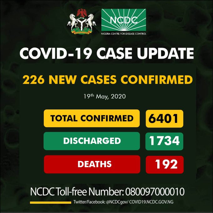 226 new cases of COVID-19 recorded in Nigeria - 131 in Lagos and 25 in Ogun