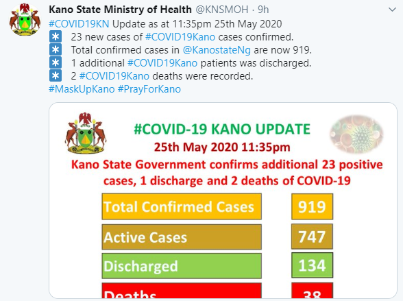 2 COVID-19 Deaths Recorded In Kano, 1 Patient Gets Discharged