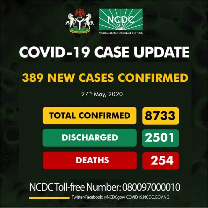 #COVID19: 389 New Cases Of Coronavirus Recorded In Nigeria, 256 Cases In Lagos Alone