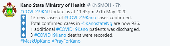 Kano records three more COVID19 deaths