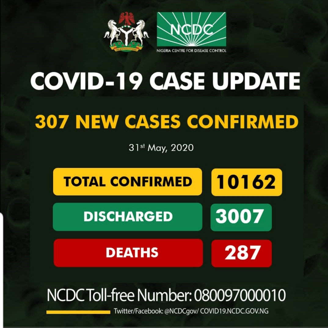 Nigeria Records 307 New Cases Of Coronavirus, Confirmed Cases Rises To 10,162