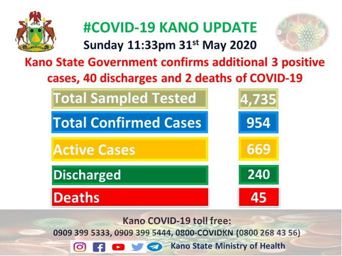 Two more COVID-19 deaths recorded in Kano as 40 patients get discharged