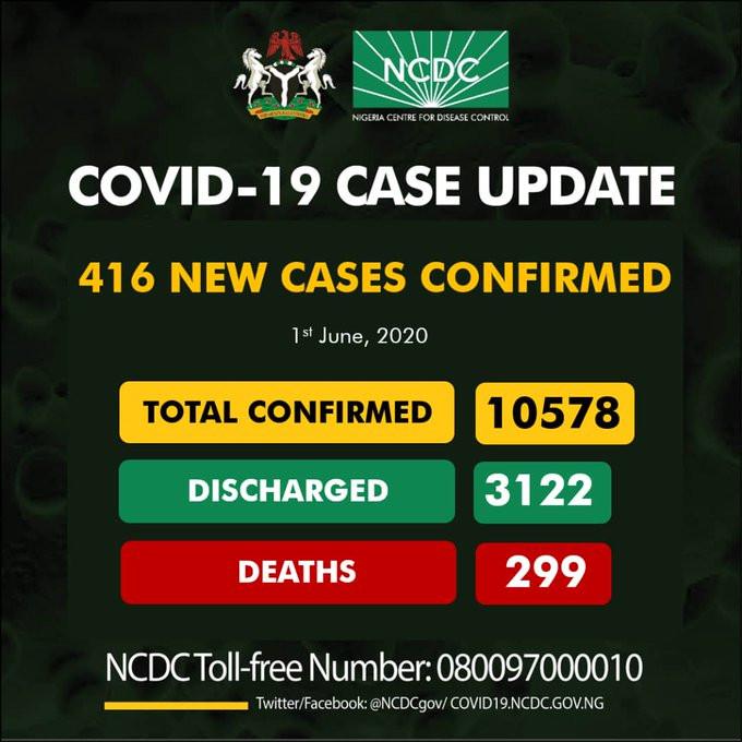 #COVID19: 416 New Cases Of COVID-19 Recorded In Nigeria
