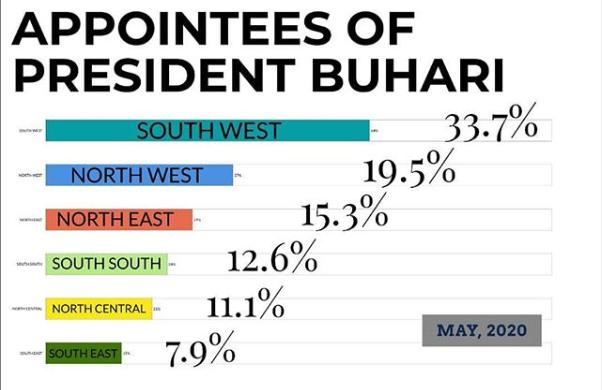 Presidency releases statistical representation of Buhari