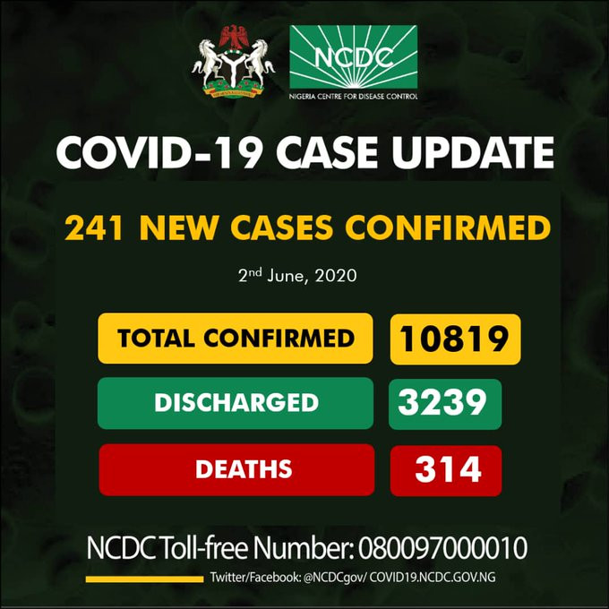 Photo of Nigeria records 241 new cases of COVID-19