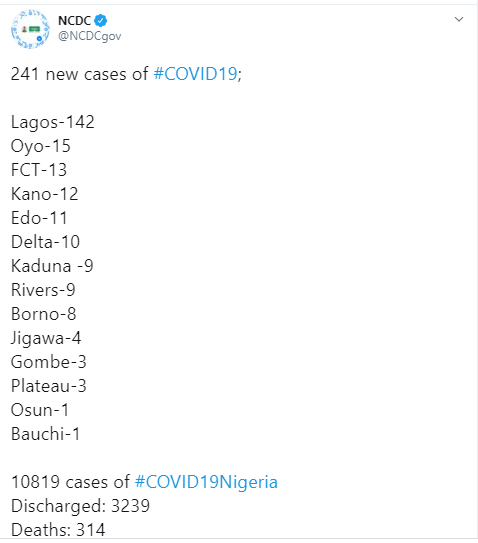 241 new cases of COVID-19 recorded in Nigeria