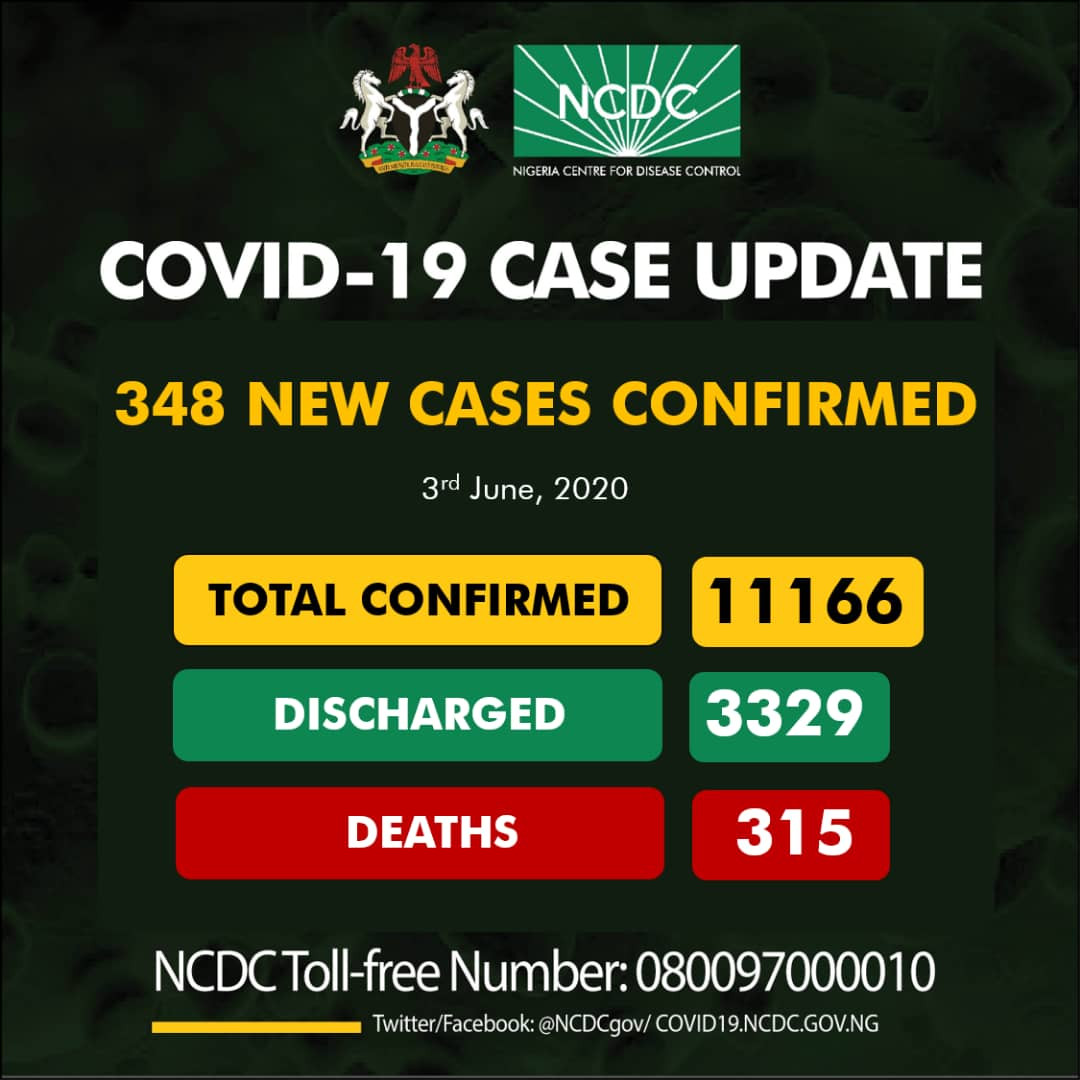 348 new cases of Coronavirus recorded in Nigeria