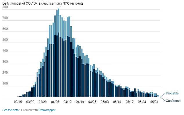 For the first time since March, New York City reports no new Coronavirus deaths in a single day