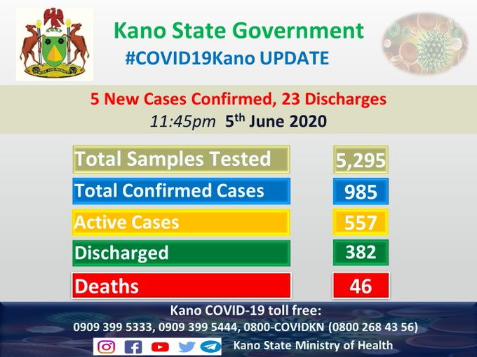 23 COVID-19 patients discharged in Kano