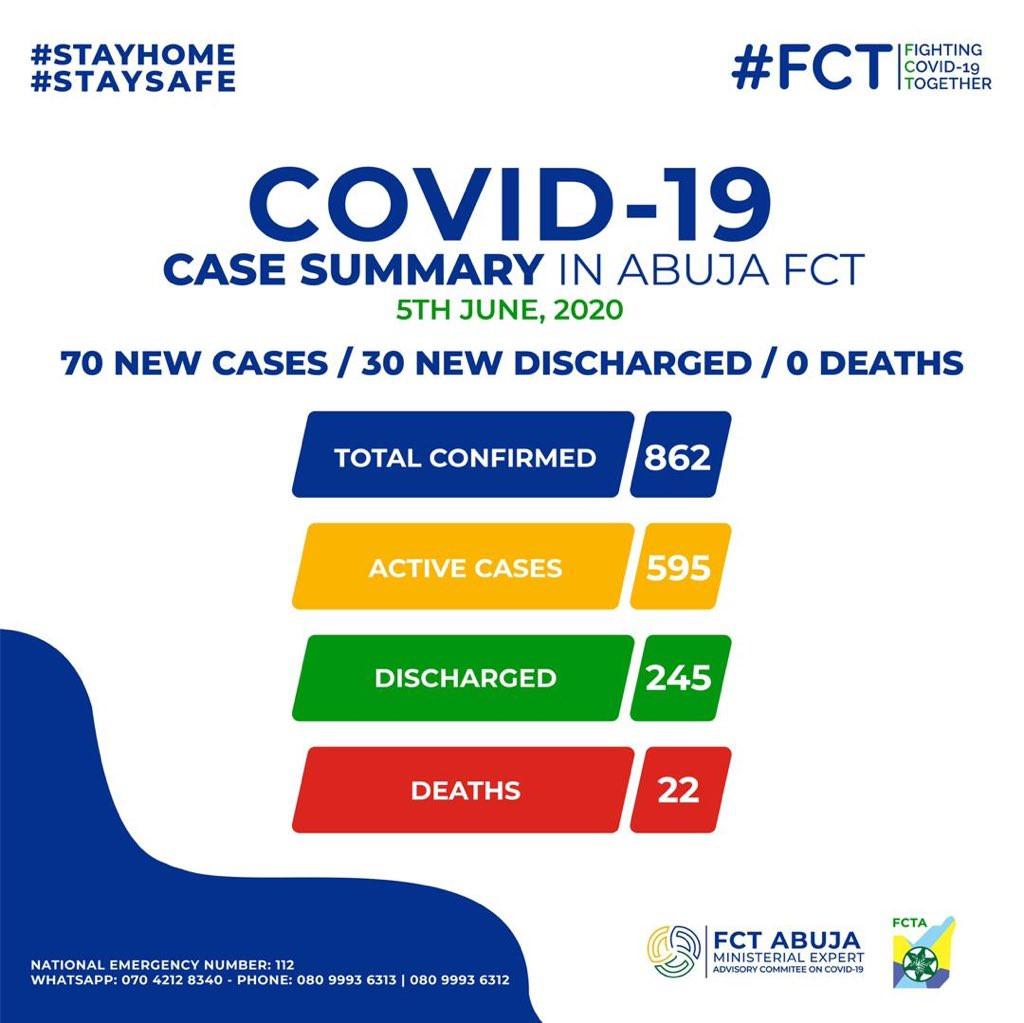 30 Coronavirus patients discharged in FCT