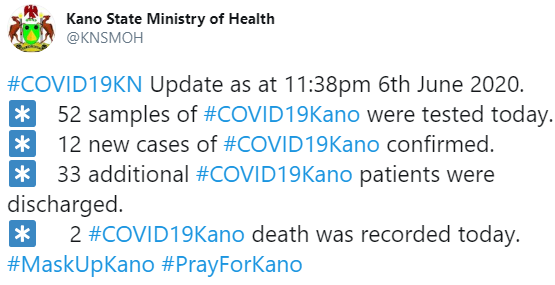 Two more COVID19 deaths recorded in Kano as 33 patients get discharged