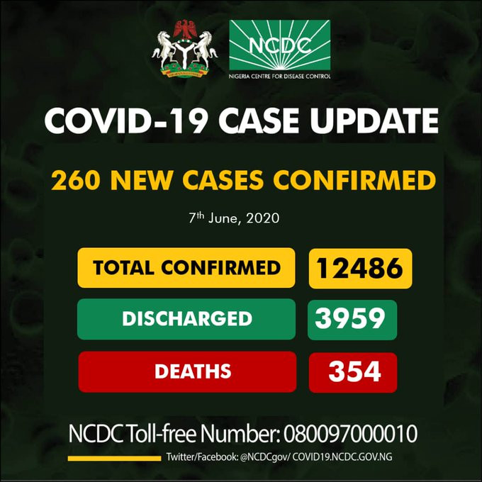 260 New Cases Of COVID-19 Recorded In Nigeria, Abia Recorded Highest Cases Per Day