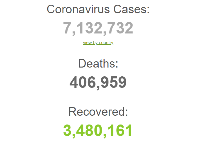 Coronavirus cases hit seven million around the world