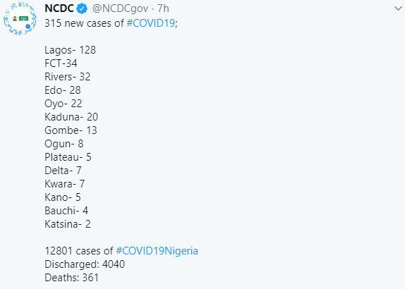 315 new cases of COVID-19 recorded in Nigeria