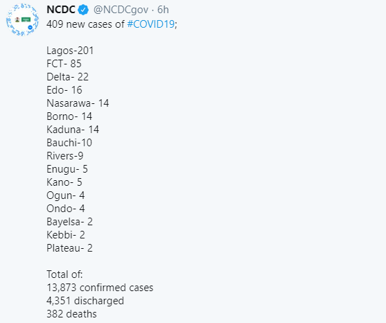 COVID-19 cases rises as 409 new cases are recorded in Nigeria