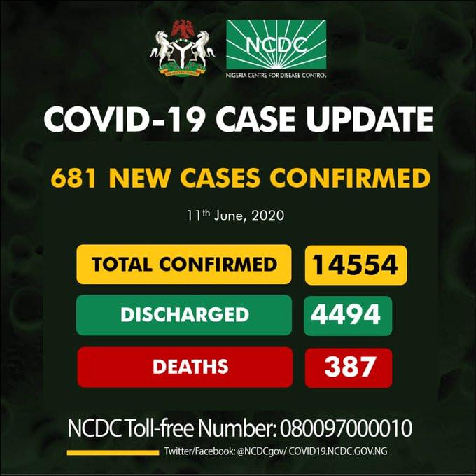COVID-19 UPDATE: 681 New Cases Of COVID-19 Recorded In Nigeria, 345 In Lagos Alone