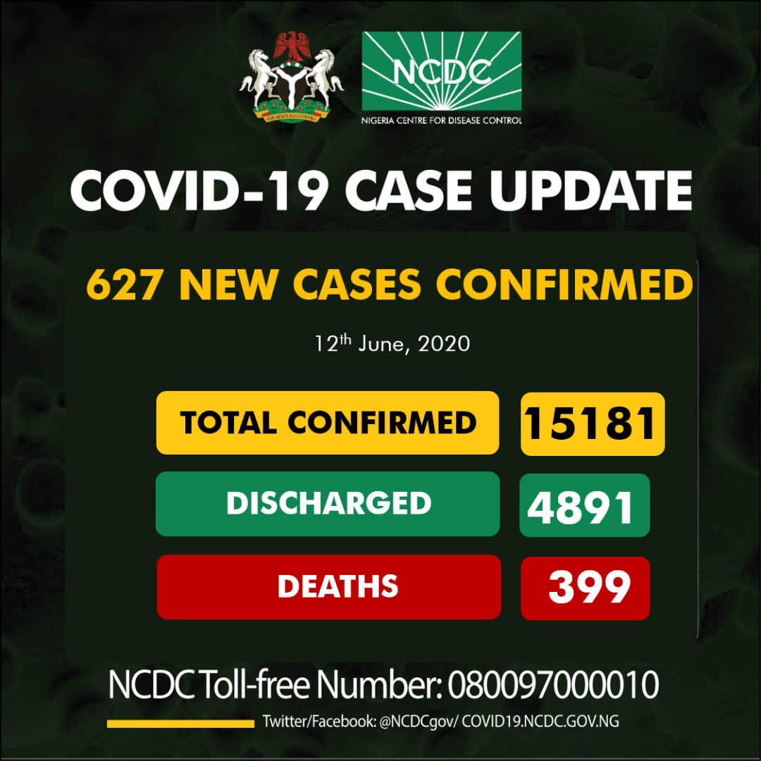 Confirmed Coronavirus cases in Nigeria hit 15,181 after 627 people tested positive in 24 hours
