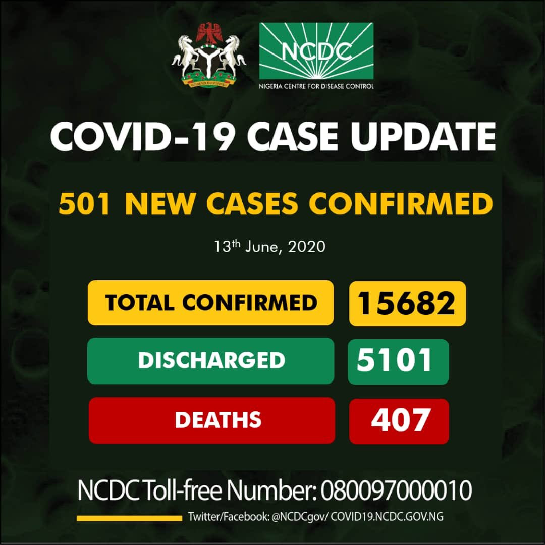 501 new cases of COVID-19 recorded in Nigeria