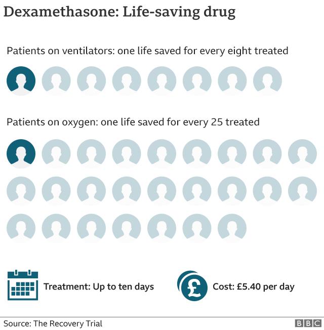 Dexamethasone proves effective against Coronavirus, becomes first life-saving drug