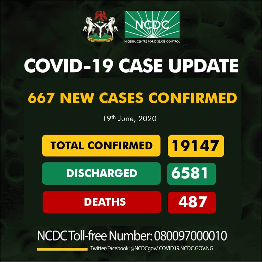 Confirmed COVID-19 cases in Nigeria hit 19,147 after 667 people tested positive in 24 hours