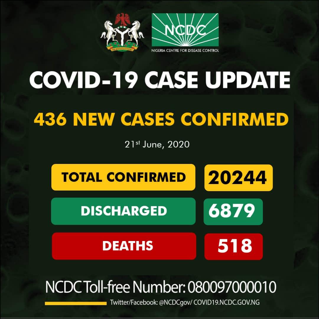 436 new cases of Coronavirus recorded in Nigeria