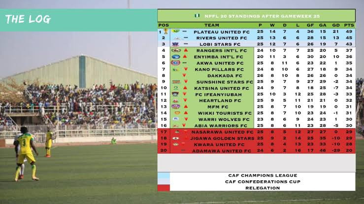 Consultation ongoing on how we will end Nigerian football league season? ? NFF