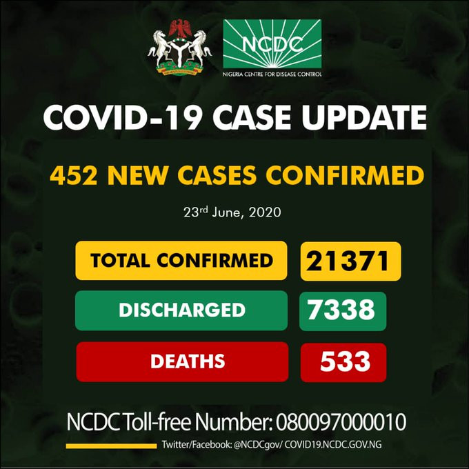 #COVID19: 452 New Cases Of Coronavirus Recorded In Nigeria As Toll Hit 21,371
