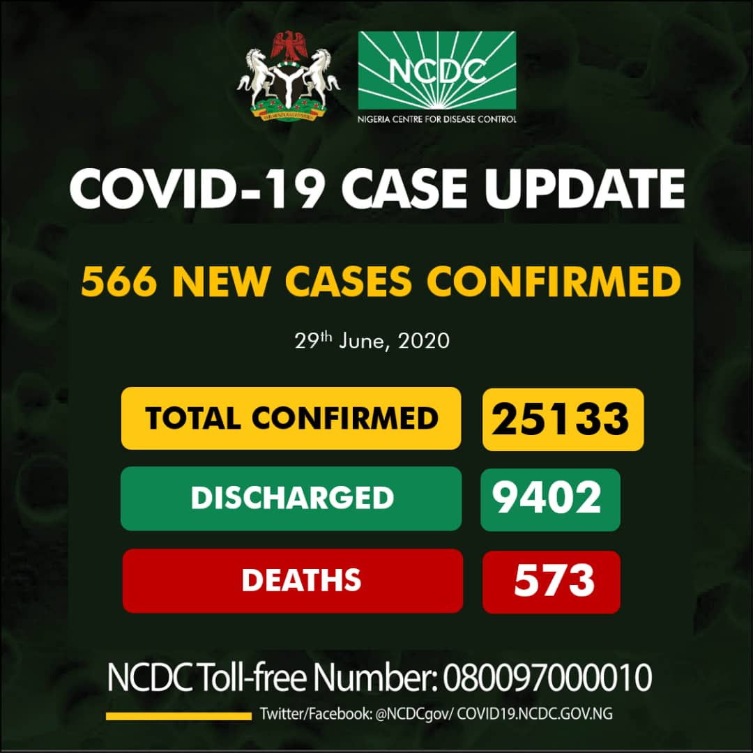 566 new cases of Coronavirus recorded in Nigeria?