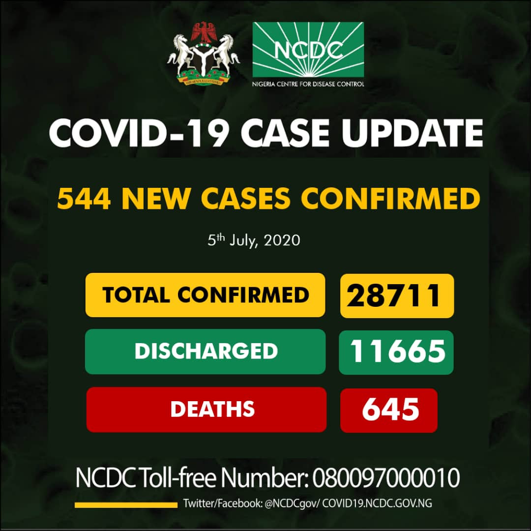 #COVID19: Nigeria Recorded 544 New Cases Of Coronavirus In Lat 24 Hours As Total Cases Hit 28,711