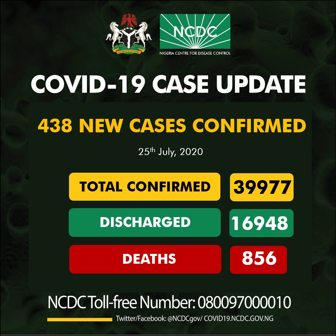 438 new cases of Coronavirus recorded in Nigeria
