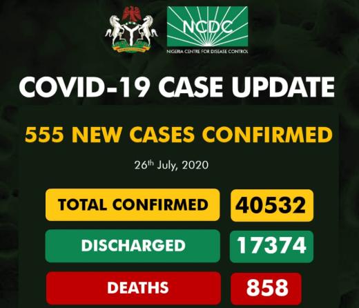 Nigeria records 555 new COVID-19 cases
