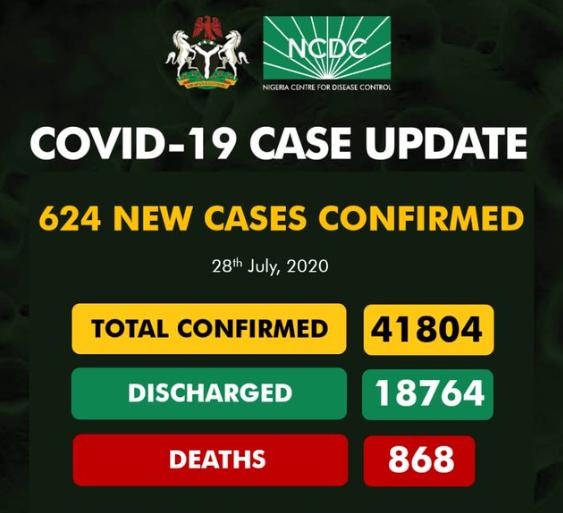 624 new cases of COVID-19 recorded in Nigeria