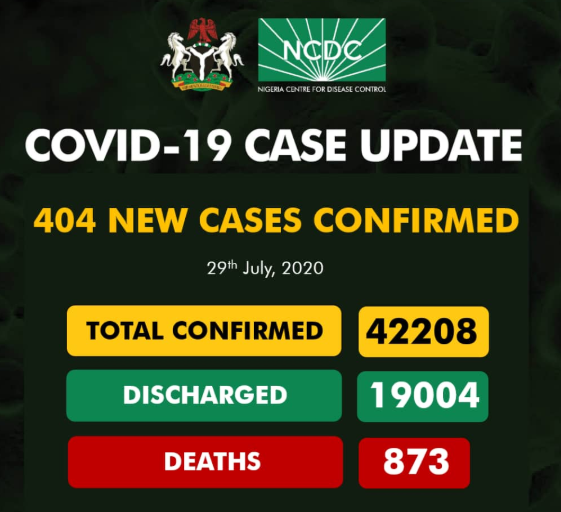 404 new cases of COVID-19 recorded in Nigeria