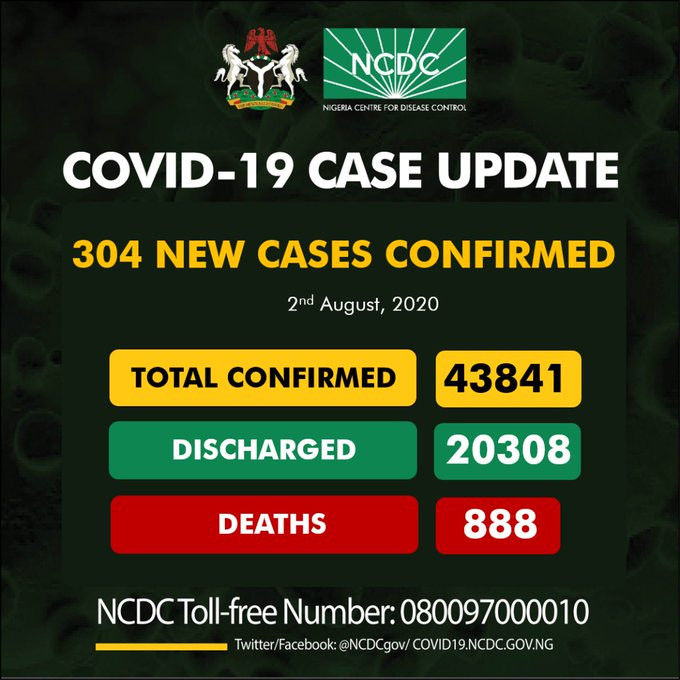 304 new cases of Coronavirus recorded in Nigeria
