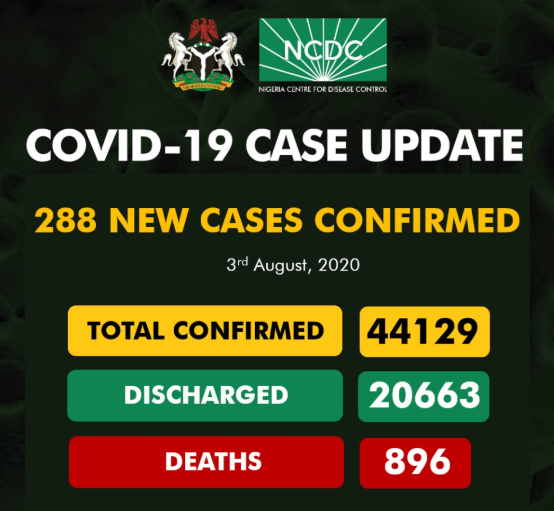 288 new cases of COVID-19 recorded in Nigeria
