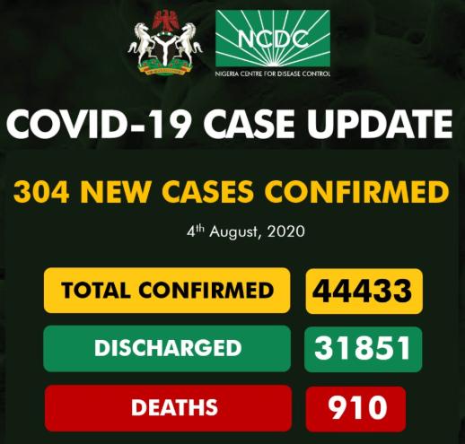 304 new cases of COVID-19 recorded in Nigeria