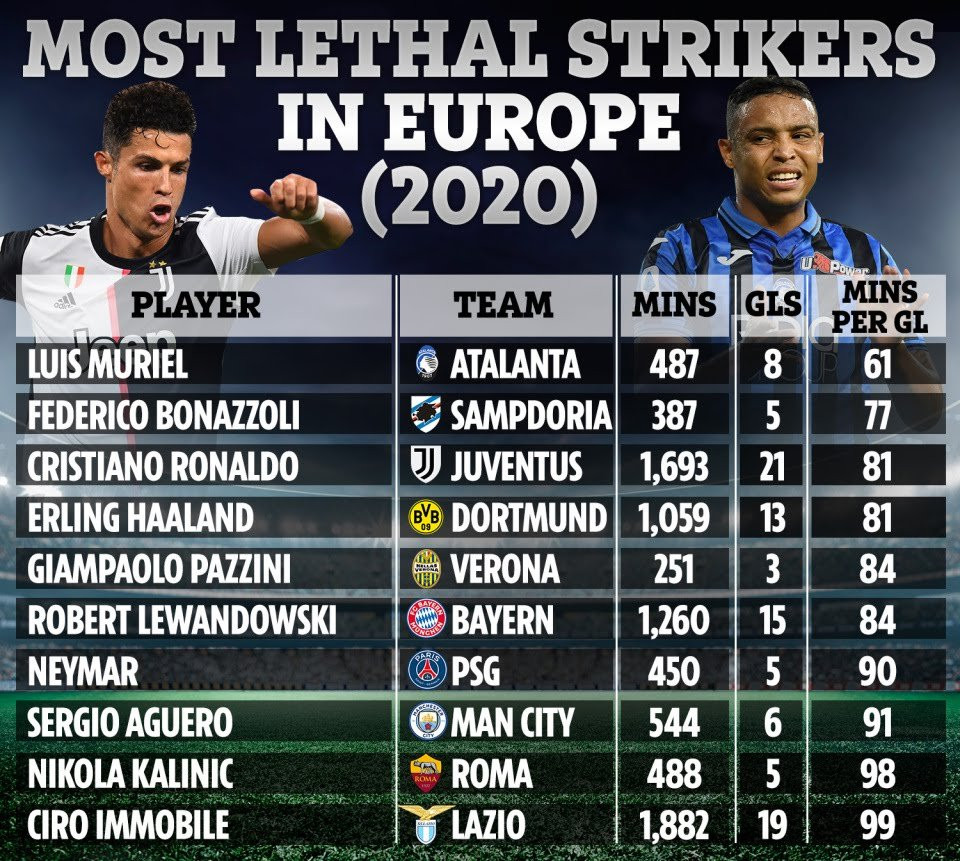 Lionel Messi fails to make list of 10 most lethal strikers in European football as Cristiano Ronaldo comes third (See full list)