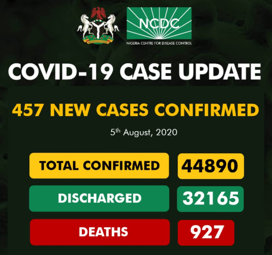 457 new cases of COVID-19 recorded in Nigeria