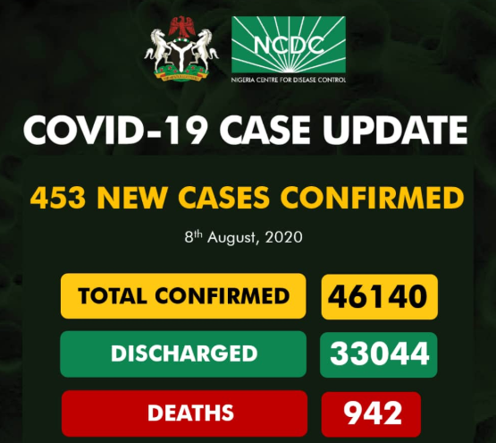 Nigeria records 453 new COVID-19 cases