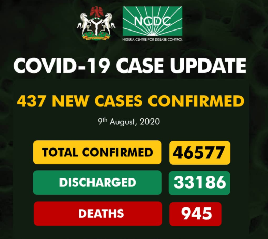437 new COVID-19 cases recorded in Nigeria