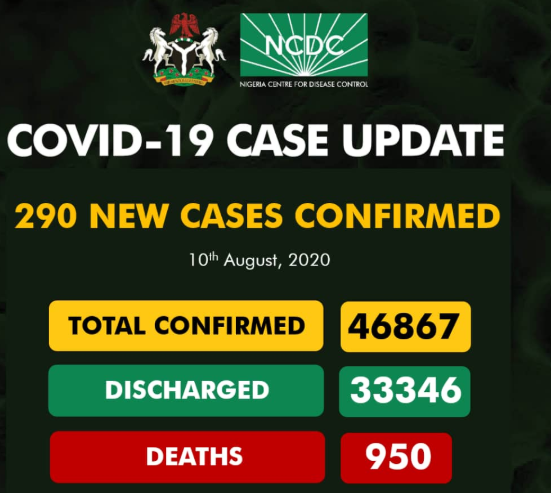 290 new cases of COVID-19 recorded in Nigeria