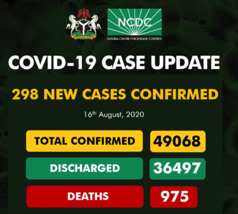 298 new cases of COVID-19 recorded in Nigeria