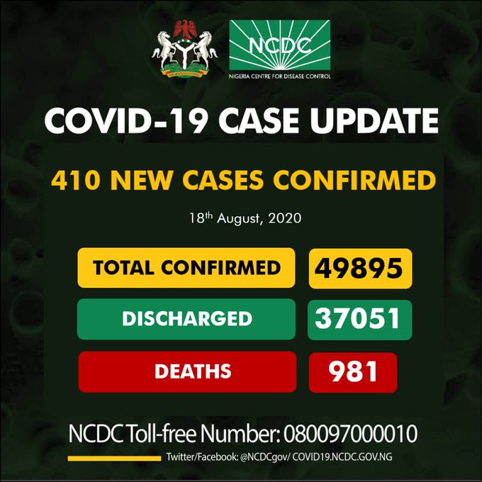 410 new cases of Coronavirus recorded in Nigeria