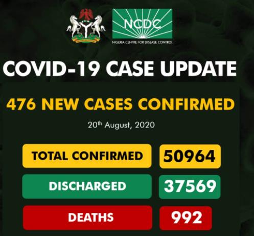 476 new COVID-19 cases recorded in Nigeria