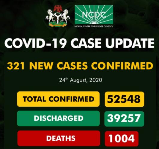 321 new COVID-19 cases recorded in Nigeria