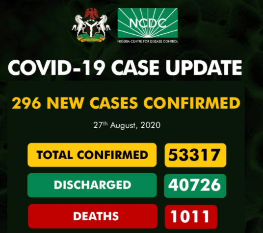 296 new cases of COVID-19 recorded in Nigeria